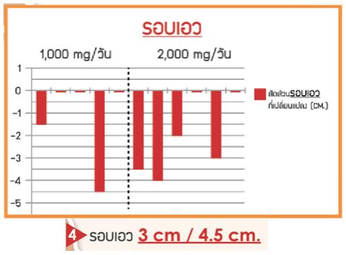 FOS Lesist - ฟอส เลซิส อาหารเสริมควบคุมน้ำหนัก (30 แคปซูล)