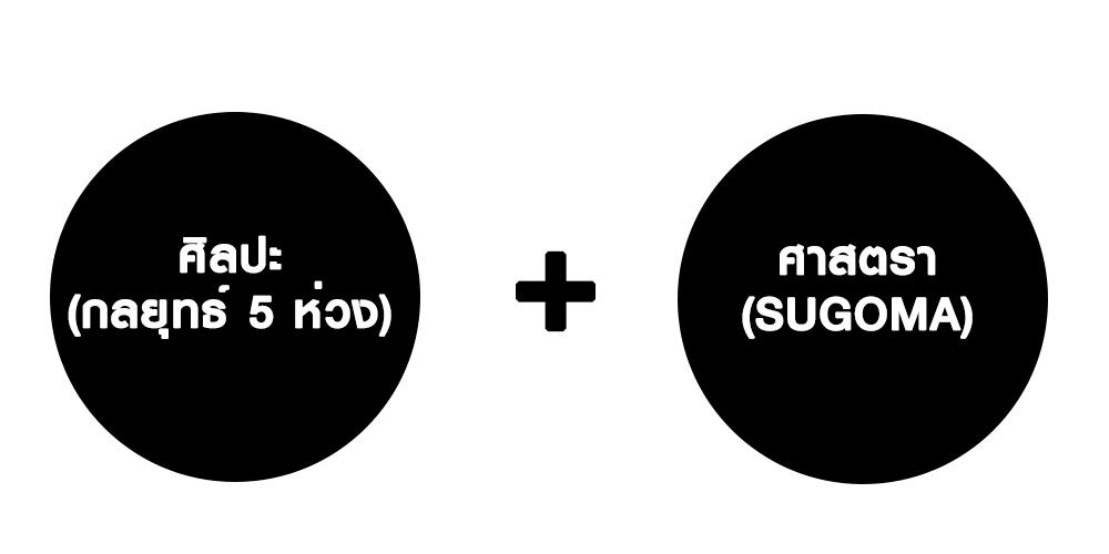SUGOMA อาหารเสริมผู้ชาย ซูโกม่า (10 แคปซูล)